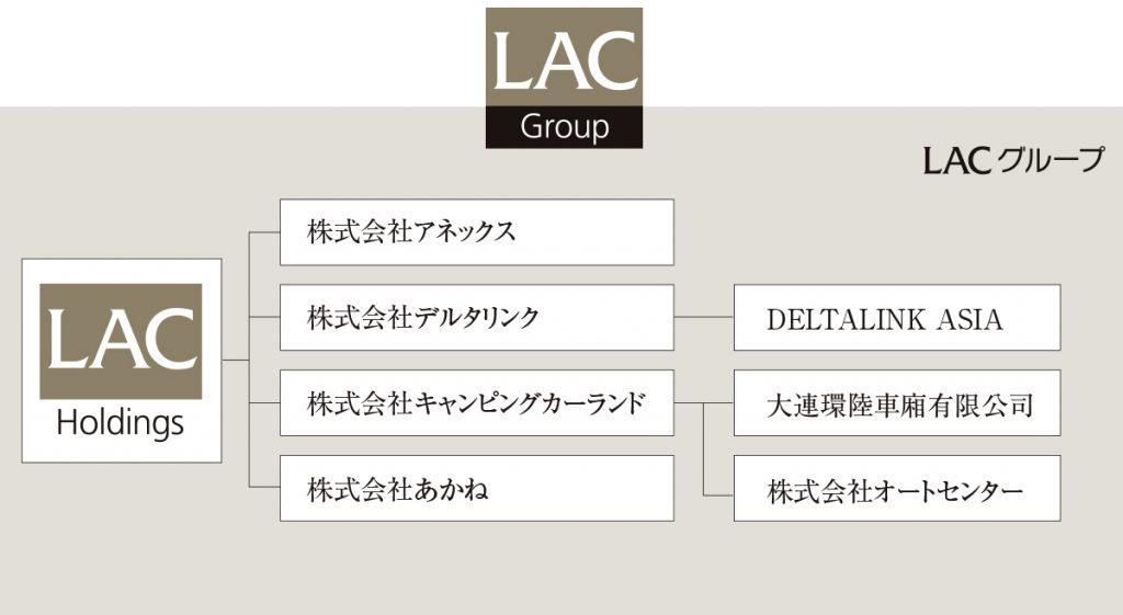 株式会社LACホールディングス 組織図